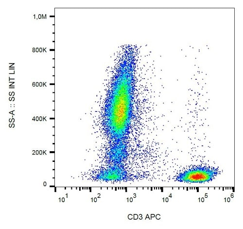 Flow Cytometry - Anti-CD3 antibody [UCHT1] (Allophycocyanin) (ab239287)