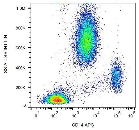 Flow Cytometry - Anti-CD14 antibody [MEM-18] (Allophycocyanin) (ab239289)