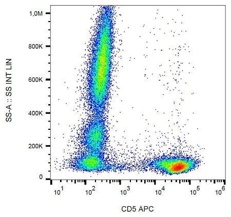 Flow Cytometry - Anti-CD5 antibody [L17F12] (Allophycocyanin) (ab239290)
