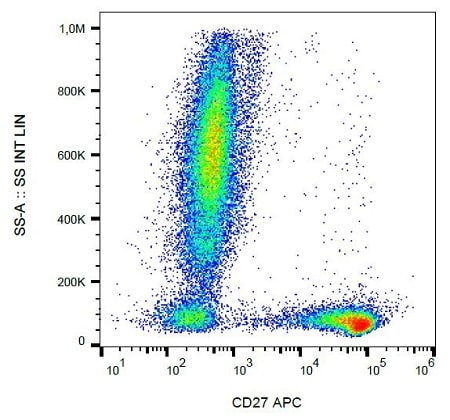 Flow Cytometry - Anti-CD27 antibody [LT27] (Allophycocyanin) (ab239293)