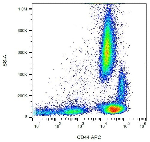 Flow Cytometry - Anti-CD44 antibody [MEM-85] (Allophycocyanin) (ab239294)