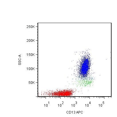 Flow Cytometry - Anti-CD13 antibody [WM15] (Allophycocyanin) (ab239295)