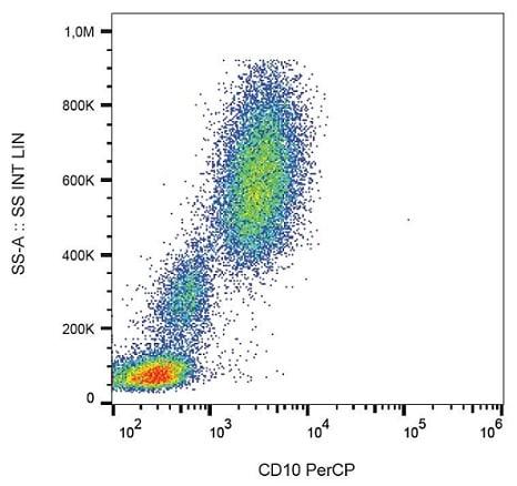 Flow Cytometry - Anti-CD10 antibody [MEM-78] (PerCP) (ab239300)