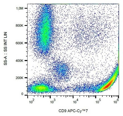 Flow Cytometry - Anti-CD9 antibody [MEM-61] (Allophycocyanin/Cy7 ®) (ab239306)