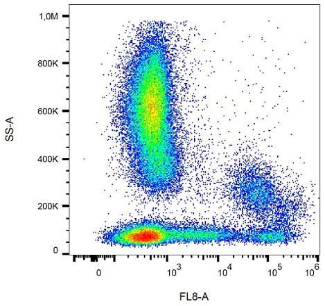 Flow Cytometry - Anti-HLA-DR antibody [L243] (Allophycocyanin/Cy7 ®) (ab239308)