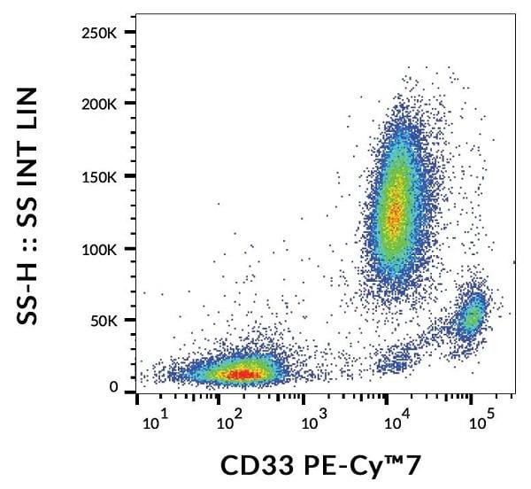 Flow Cytometry - PE/Cy7® Anti-CD33 antibody [WM53] (ab239310)
