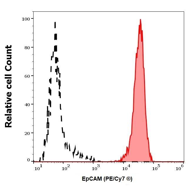 Flow Cytometry - PE/Cy7® Anti-EpCAM antibody [VU-1D9] (ab239311)