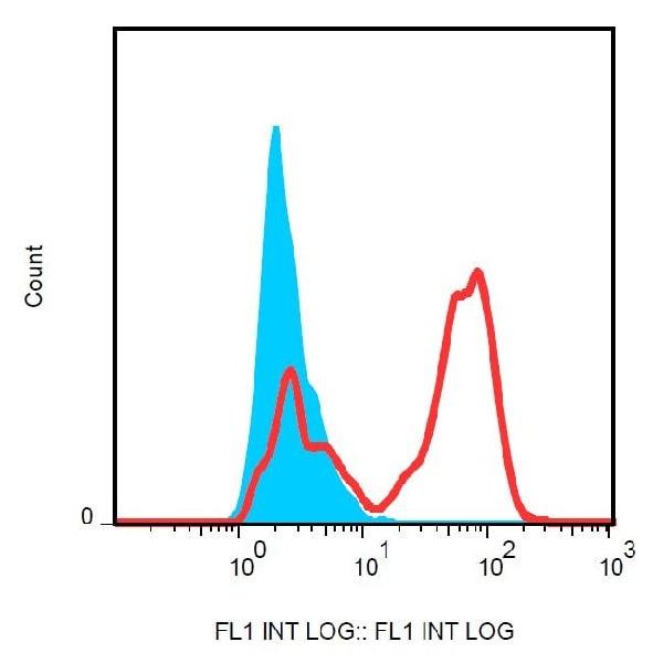 Flow Cytometry - FITC Anti-HLA G antibody [87G] (ab239336)