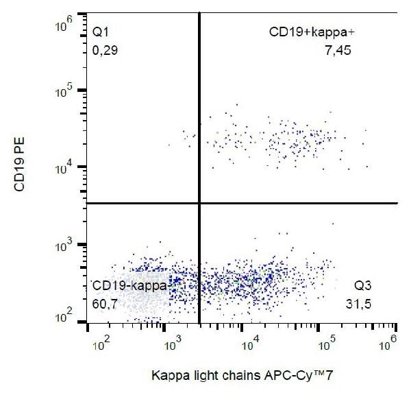 Flow Cytometry - APC/Cy7® Anti-Kappa light chain antibody [TB28-2] (ab239337)