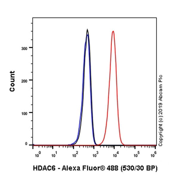 Flow Cytometry - Anti-HDAC6 antibody [EPR22951-29] (ab239362)