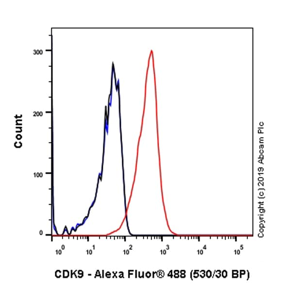 Flow Cytometry - Anti-Cdk9 antibody [EPR22956-37] - ChIP Grade (ab239364)