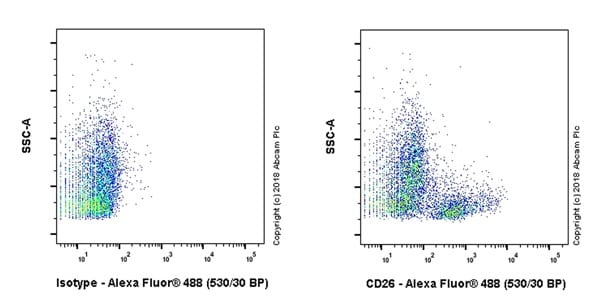 Flow Cytometry - Anti-CD26 antibody [EPR22233-135] - BSA and Azide free (ab239376)
