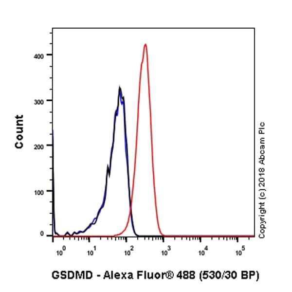 Flow Cytometry - Anti-GSDMD antibody [EPR20859] - BSA and Azide free (ab239377)