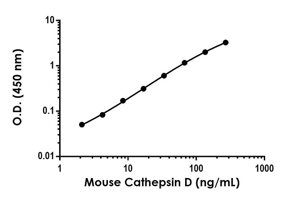 Example of mouse Cathepsin D standard curve in Sample Diluent NS.