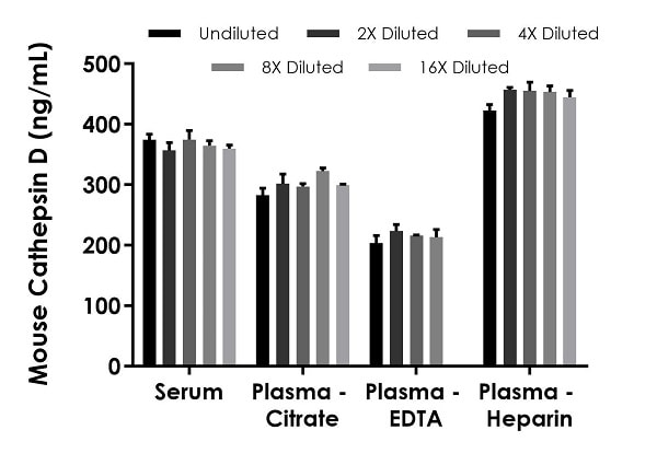 Interpolated concentrations of native Cathepsin D in mouse serum and plasma samples.