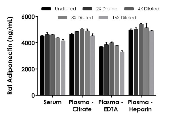 Interpolated concentrations of native Adiponectin in rat serum, and plasma samples.