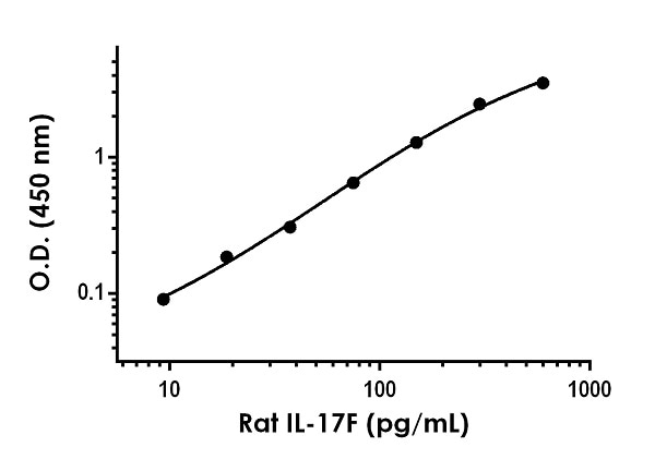 Example of rat IL-17F standard curve in Sample Diluent NS.