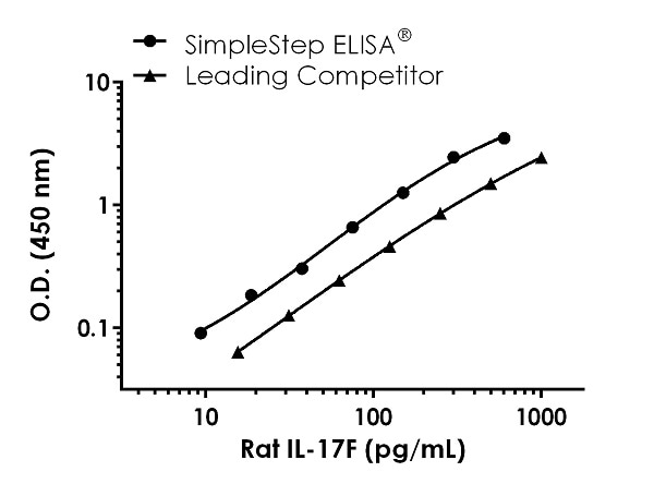 Rat IL-17F Standard Curve Comparison