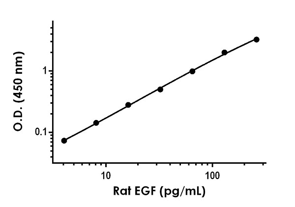 Example of rat EGF standard curve in Sample Diluent 50BP.