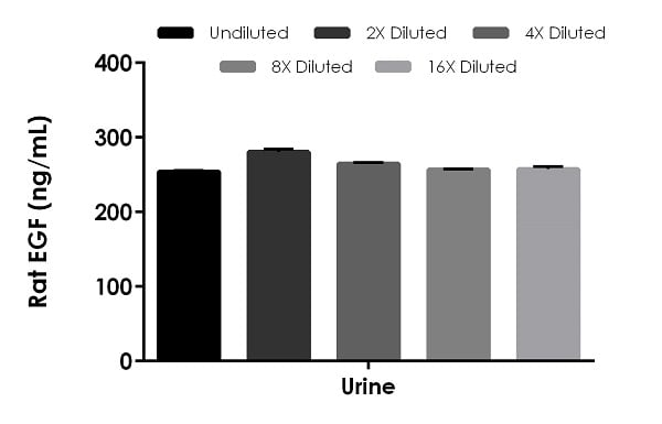 Interpolated concentrations of native EGF in rat urine samples.
