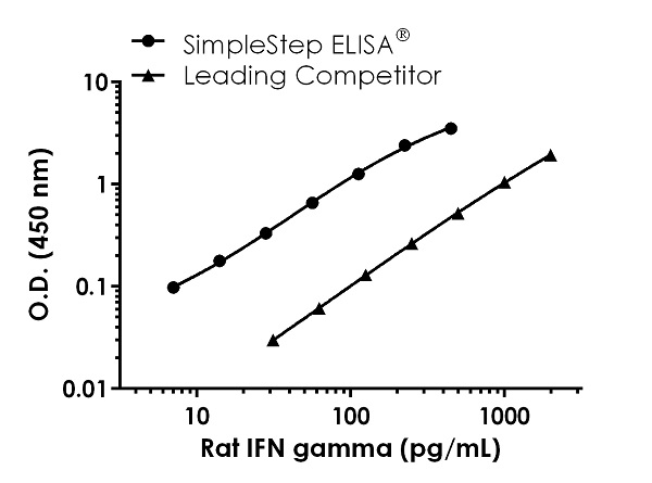 Rat IFN gamma Standard Curve Comparison