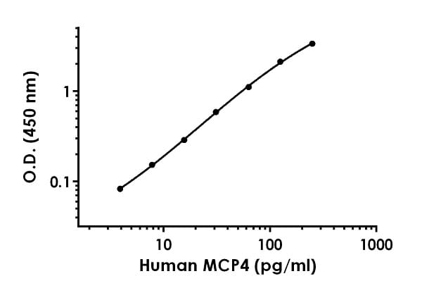 Example of human MCP4 standard curve in Sample Diluent NS.