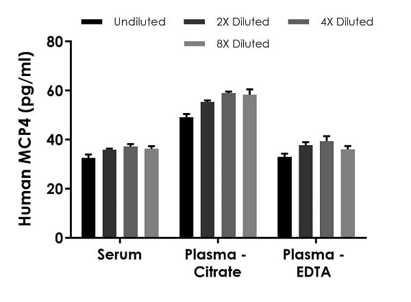 Interpolated concentrations of native MCP4 in human serum, plasma (citrate), and plasma (EDTA) samples.