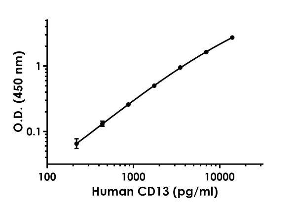 Example of human CD13 standard curve in Sample Diluent NS + Enhancer.
