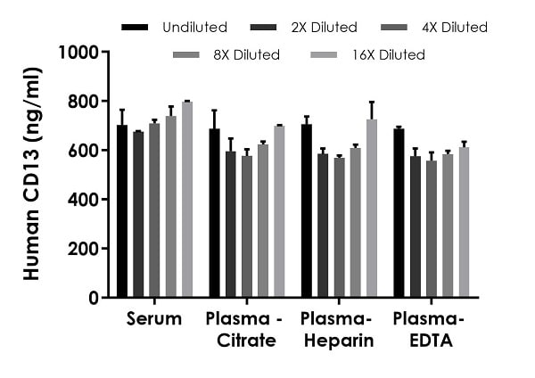Interpolated concentrations of native CD13 in human serum and plasma samples.