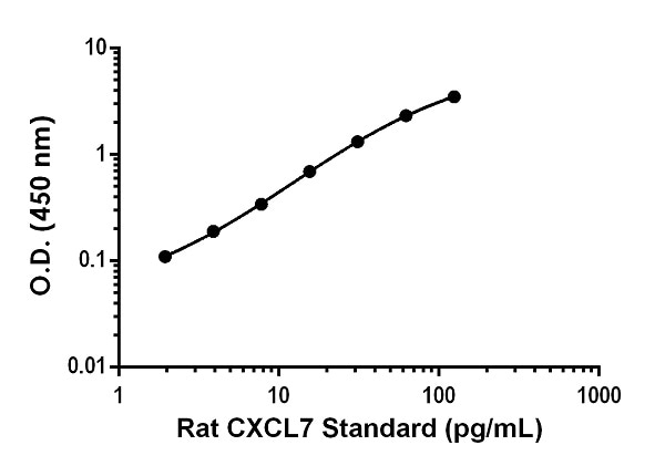 Example of rat CXCL7 standard curve in Sample Diluent NS.