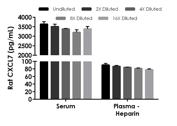 Interpolated concentrations of native CXCL7 in rat serum and plasma (heparin) samples.