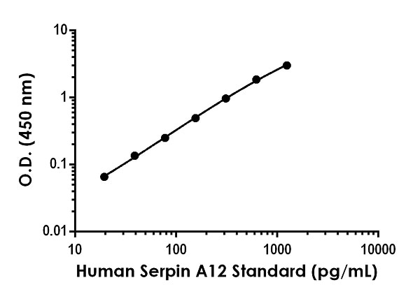 Example of human Serpin A12 standard curve in Sample Diluent NS.