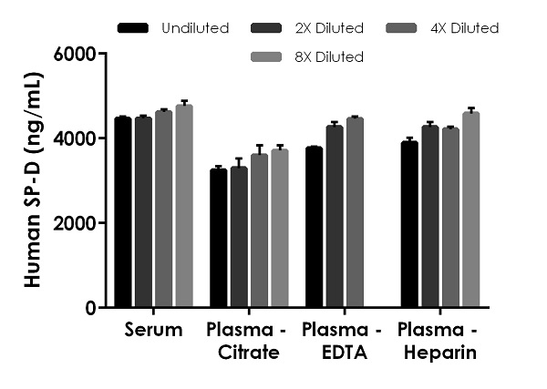 Interpolated concentrations of native SP-D in human serum and plasma samples.