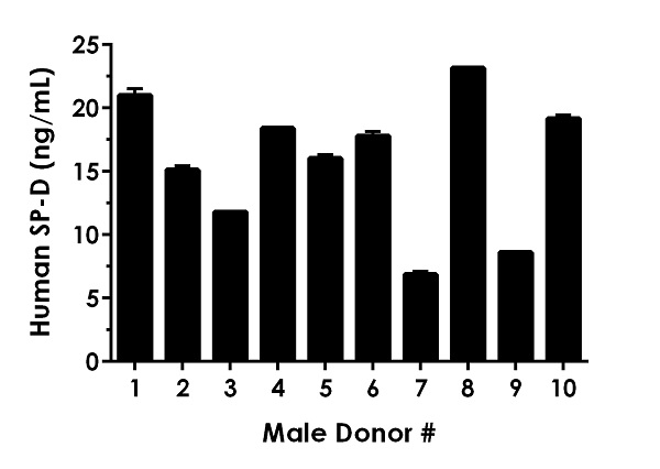 Serum from ten individual healthy human male donors were measured in duplicate.
