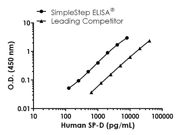 Human SP-D Standard Curve Comparison
