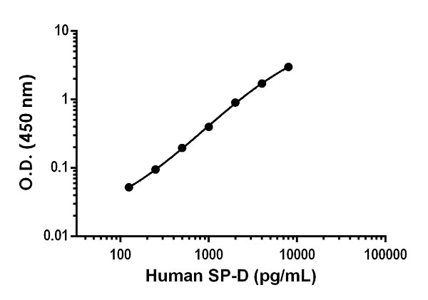 Example of human SP-D standard curve in Sample Diluent NS.