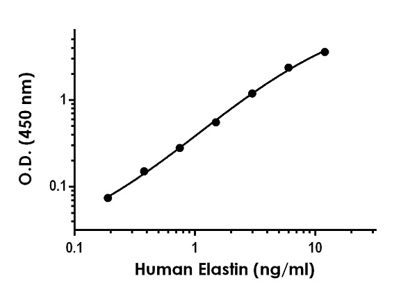 Example of human Elastin standard curve in Sample Diluent 50BS.