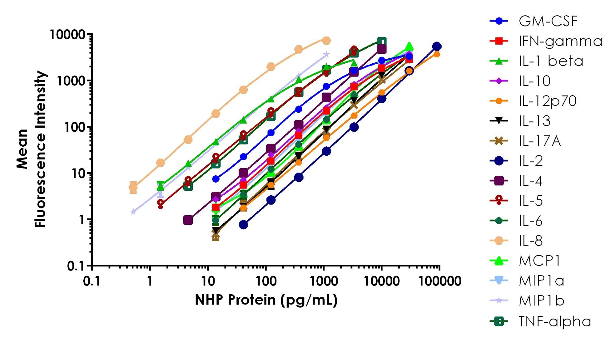 Example of NHP Key Cytokines (16-plex) standard curves