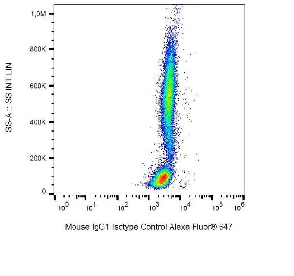 Flow Cytometry - Alexa Fluor® 647 Mouse IgG1 kappa [MOPC-21] - Isotype Control (ab239459)