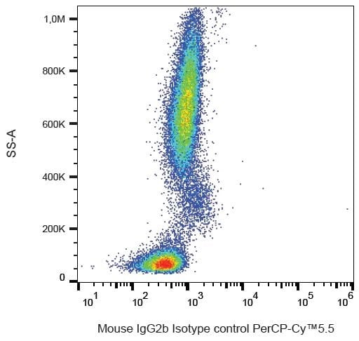 Flow Cytometry - PerCP/Cy5.5® Mouse IgG2b, kappamonoclonal[MPC-11] - Isotype Control (ab239460)