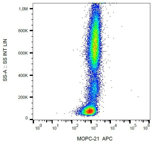 Flow Cytometry - APC Mouse IgG1 kappa [MOPC-21] - Isotype Control (ab239462)