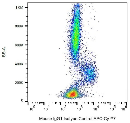 Flow Cytometry - Mouse IgG1 kappa [MOPC-21] (Allophycocyanin/Cy7 ®) - Isotype Control (ab239463)