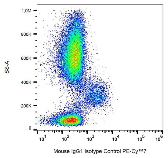 Flow Cytometry - Mouse IgG1 kappa [MOPC-21] (PE/Cy7 ®) - Isotype Control (ab239464)