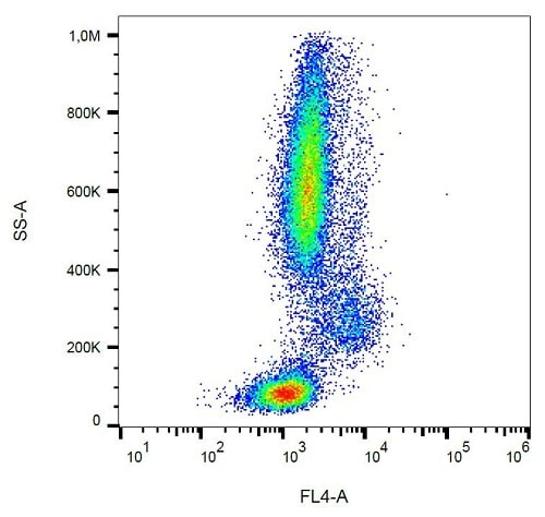 Flow Cytometry - Mouse IgG2b kappa [MPC-11] (PE/Cy5®) - Isotype Control (ab239465)