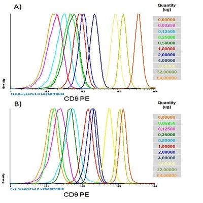 Dynamic range of fresh (A) and lyophilized (B) exosomes analyzed by flow cytometry.