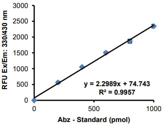 Abz-Standard Curve