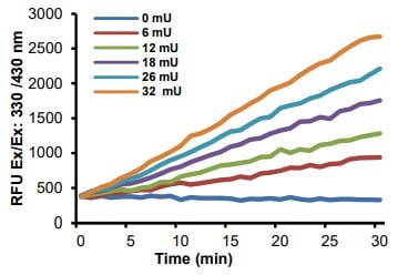 Kinetic activity curves using different amounts of ACE1