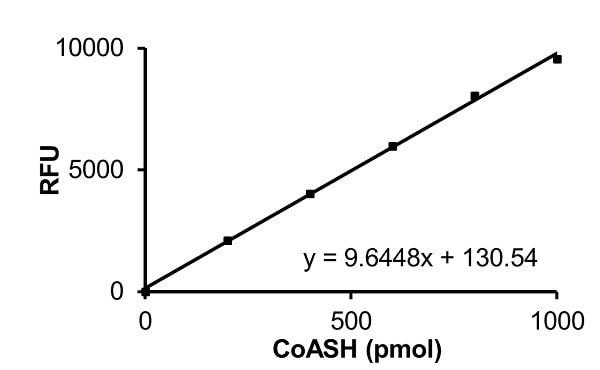 CoASH Standard Curve
