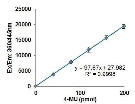4-Methylumbelliferon Standard Curve