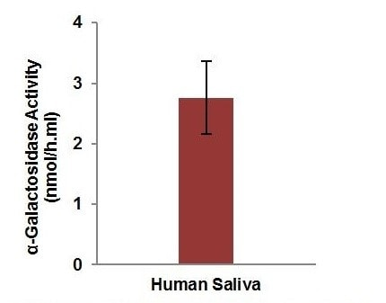 Measurement of a-Galactosidase Acitvity in undiluted human pooled saliva (5 µL).